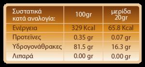 pinakas-meli-krema
